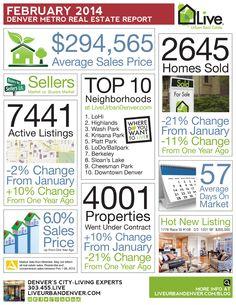 February 2014 - Denver Metro Real Estate Market Report