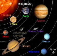 Planets And Sun Relative Sizes In Relation To Each Other