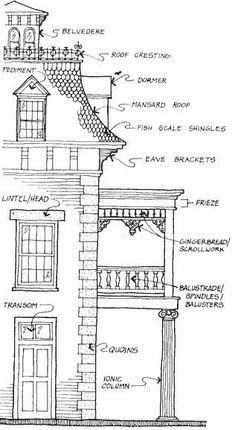 Victorian exterior details The post Victorian exterior details appeared first on Baustil. Victorian Architecture, Art And Architecture, Architecture Details, Victorian Buildings, Classical Architecture, Design Set, House Design, Second Empire, Architectural Elements