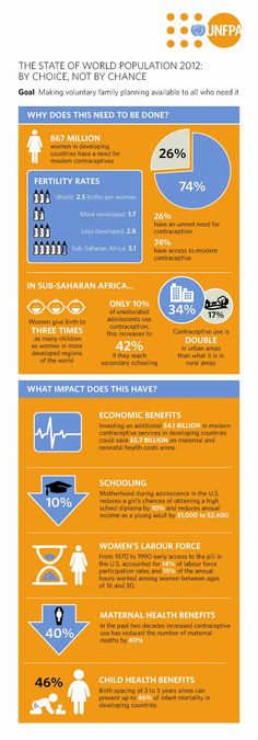 Check out this infographic from UNFPA explaining the importance of family planning.