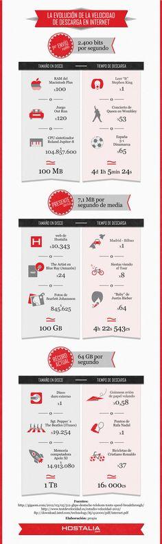 Cómo ha evolucionado la velocidad de descarga en Internet con el tiempo #infografia