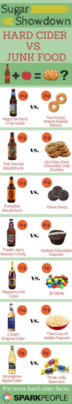 Sugar Showdown: Hard Cider vs. Junk Food via @SparkPeople