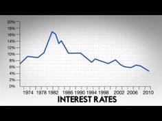 The cost of borrowing money is at a record low. Low interest rates and cheap credit encourage people to spend more, and to save less. Is this good or bad?    Many argue that we need low interest rates to encourage spending. But low interest rates don't actually encourage people to spend more money. Low interest rates simply encourage people to spend more money now, and less in the future. The opposite is true for high interest rates.