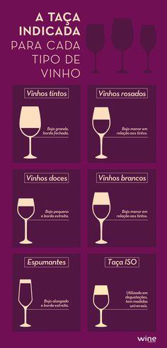Veja como escolher a taça ideal para cada tipo de vinho.                                                                                                                                                                                 Mais