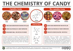 The Chemistry of Candy for topics in science class Chemistry Classroom, Chemistry Lessons, Teaching Chemistry, Science Chemistry, Science Facts, Food Science, Organic Chemistry, Science Experiments, Fun Facts
