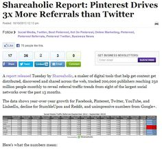 Shareaholic Report: Pinterest Drives 3x More Referrals than Twitter