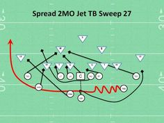 Spread Jet TB Sweep 27 Play - Coaching Youth Football Tips, Talk, Plays Youth Football Drills, Flag Football Plays, Football Training Drills, Tackle Football, Football Workouts, Football Memes, School Football, Sport Football, Football Stuff