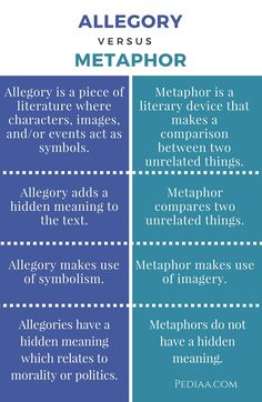 Difference Between Allegory and Metaphor - infographic Book Writing Tips, Writing Words, Writing Resources, Writing Skills, Essay Writing, English Writing, Teaching English, Learn English, English Literature