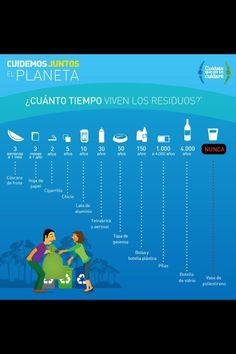 ¿Cuánto tiempo viven los residuos?