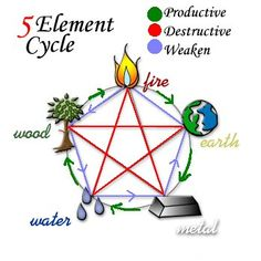 Lucky Feng Shui Elements--Wood=green, brown, & rectangular; Fire=red, bright yellow, orange, purple, pink, & triangular; Earth=light yellow, earthy colors, light brown, & square; Metal=white, gray, & round; Water=blue, black, & wavy. (Productive links are used to strengthen elements, & Destructive links are used to weaken elements)