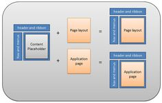 Mastering the Master Page – Advanced Branding for SharePoint 2010