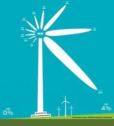 Tuulivoimakapasiteetin kasvu 2006–2015
