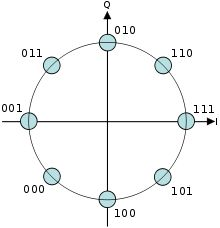 A constellation diagram for Gray encoded 8-PSK. There are three major classes of digital modulation techniques used for transmission of digitally represented data: Amplitude-shift keying (ASK) Frequency-shift keying (FSK) Phase-shift keying (PSK) A convenient method to represent PSK schemes is on a constellation diagram. - wikipedia