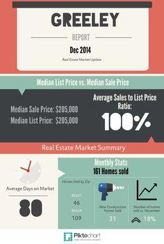 Greeley Real Estate Market Report for December 2014