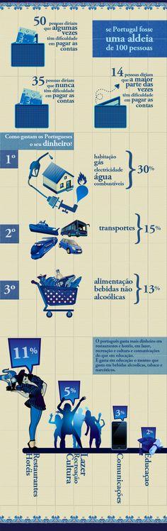 Sobre como os Portugueses gastam o seu dinheiro.