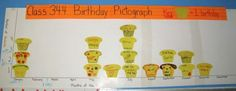 Pin This pin has the students create a class pictograph based on their birthday. Birthday Graph, Birthday Board, Math Charts, Math Anchor Charts, Graphing Activities, Numeracy, Second Grade Math, Third Grade, Math Stations