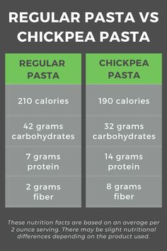 Learn more about the differences between chickpea pasta and regular pasta. Plus, grab the recipe to easy One Pot Tomato Basil Chickpea Pasta! #ChickpeaPasta #Nutrition #HealthyRecipes