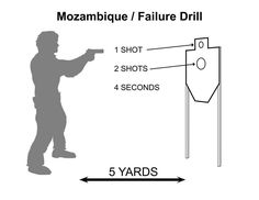 Mozambique-Failure Drill