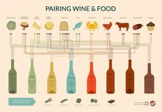 Pairing wine & food…
