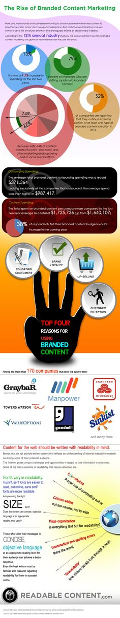 The Rise of Branded Content In Marketing a Business [INFOGRAPHIC]