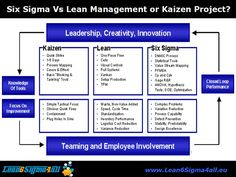 Six Sigma, Lean or Kaizen? That is the question ...
