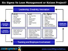 Integrate Six Sigma, Lean and Kaizen Change Management, Business Management, Project Management, Time Management, Six Sigma Tools, Process Map, Design Process, 6 Sigma, Lean Manufacturing