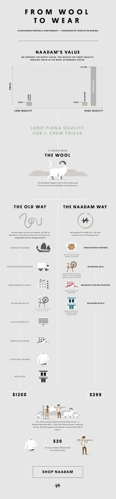 This Nadaam infographic details all their product selling points: how they source wool, how they do it differently than traditional retailers, and how purchases go to help the sheep herders that provide the wool.