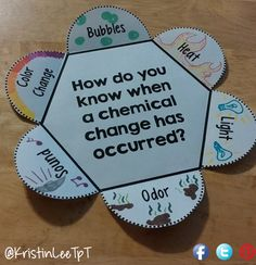 How do you know when a chemical change has occurred? Help your students find the answer! Find this and other middle school science activities.