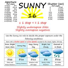 Sunny 16 Cheat Sheet  by Some Guy (Art), via Flickr