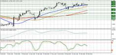EUR/USD technical analysis for February 26