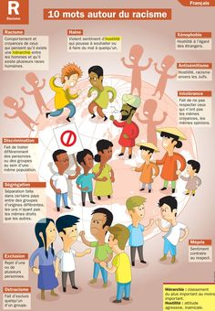 Le wiki de Mademoiselle Williams / Unité Racisme et Discrimination A Level French, Ap French, French Words, Ways Of Learning, Learning Italian, French Teacher, Teaching French, How To Speak French, Learn French