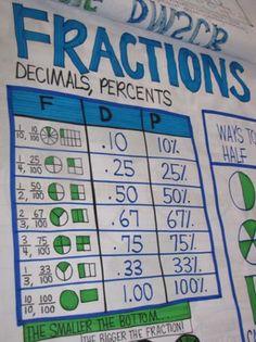 Fractions/Decimal Chart by Victoria Jasztal :) Math Teacher, Math Classroom, Teaching Math, Teaching Fractions, Teaching Ideas, Classroom Ideas, Teaching Posters, Classroom Posters, Math Charts