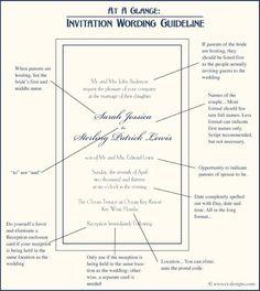 religious wedding invitation wording samples | Christian Wedding ...