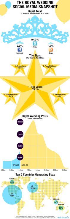 The Royal Wedding Social Media Snapshot[INFOGRAPHIC]
