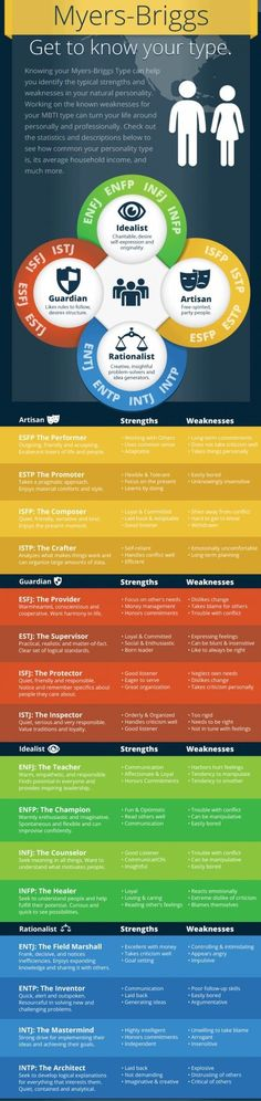 Nice breakdown of the different myer-briggs types. I'm infp/enfp/intp