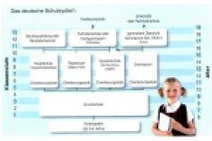 SCHULSYSTEM in Deutschland (A2): Ergänzen Sie den Lückentext