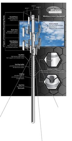 Components of a cell tower
