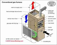 Furnace Maintenance Checklist Keep The Heart Of The