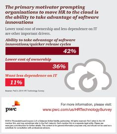 Companies are moving their HR applications to the cloud to boost innovation, increase flexibility and control costs. Check out PwC's HR Technology Survey results:  http://pwc.to/HRTech14