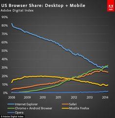 Google's Chrome browser has overtaken Microsoft Internet Explorer as the most popular Web ...