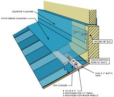 Metal Roofing Systems - Guttering