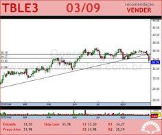 TRACTEBEL - TBLE3 - 03/09/2012 #TBLE3 #analises #bovespa