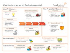 Business Model Canvas for Innovation Business Analyst, Business Education, Business Marketing, Change Management, Business Management, Business Planning, Project Management, Start Up Business, Business Tips