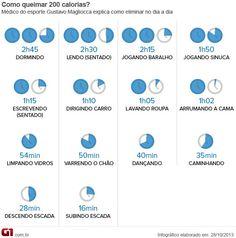 Infográfico Bem Estar  Calorias (Foto: Arte/G1)