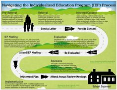 IEP individualized education plan timeline by Nicole Connolly, Ph.D., Santa Clarita Psychologist