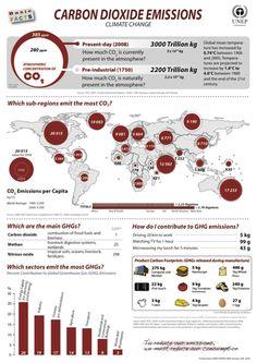 UNEP Environmental Data Explorer :: Basic Facts Posters :: Carbon Dioxide Emissions