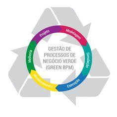 Green BPM: Como analisar o impacto ambiental dos processos da sua organização? - See more at: http://www.dheka.com.br/green-bpm