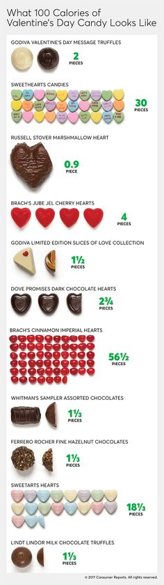 Whether you're expecting a heart-shaped box from your sweetheart or planning to treat yourself, you'll probably be snacking on some Valentine's Day candy this month. But if you're trying to make smart diet choices, you may be worried about the temptation to overeat. To help you out, we calculated how much of several popular treats you can have for just 100 calories. Use our handy visual guide to keep your Valentine's Day candy calorie consumption in check while still savoring something…