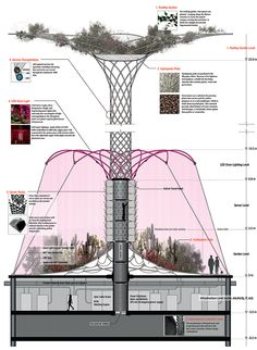 Prototypes of the Informational Revolution – Synchronicity Floating Architecture, Green Architecture, Concept Architecture, Futuristic Architecture, School Architecture, Amazing Architecture, Architecture Details, Landscape Architecture, Architecture Student Portfolio