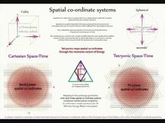 QG 61 - Space-Time  The equilateral geometry behind Quantum Gravitation.    The equilateral geometry of Space-Time relating Zero Point and Vacuum energies to their interactive energy momenta and coupling constants.    The speed of light is established as the foundation for Cartesian and Riemannian co-ordinate systems.    The geometric relationships between Charge-Time & mass-ENERGY and the pressure gradient created between Tetryonic nullspaces and the Vacuum energy Aether [Gravity]